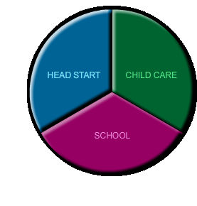 Pie chart with Head Start labeled a third, school labeled a third, and child care labeled a third.